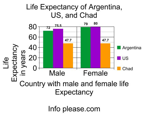 us Life Expectancy Graph Life Expectancy of Argentina